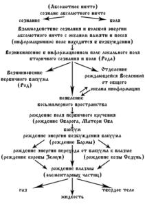 Образование материи -1